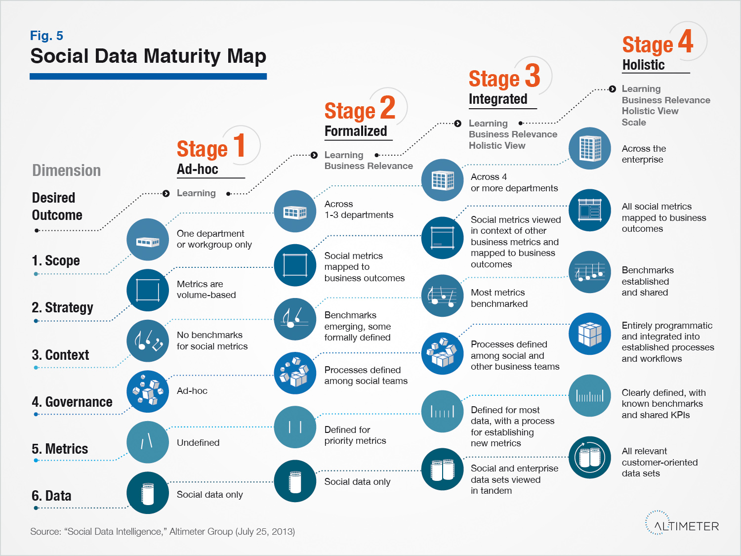 Social Data Maturity Map by Susan Etlinger / Altimeter Group